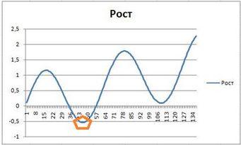 графики синусоид нашей жизненной энергии.