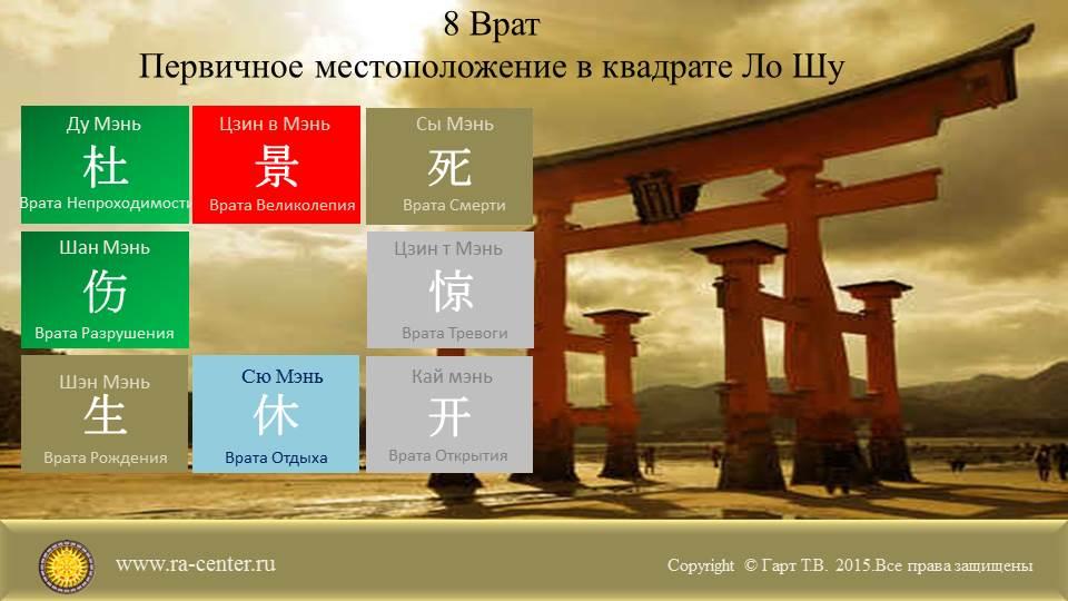 Одним из важных элементов в Ци Мэнь являются врата Ци Мэнь