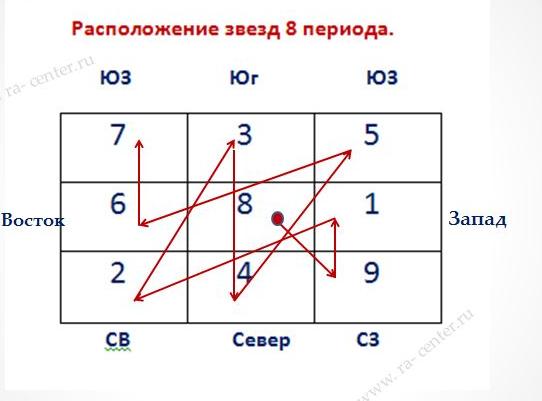 Формула Прихода Денег – регулярный доход.